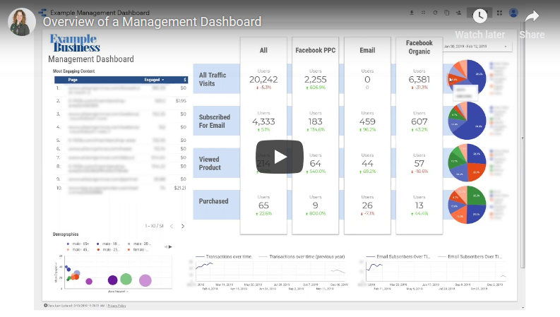 Here's your management dashboard in action